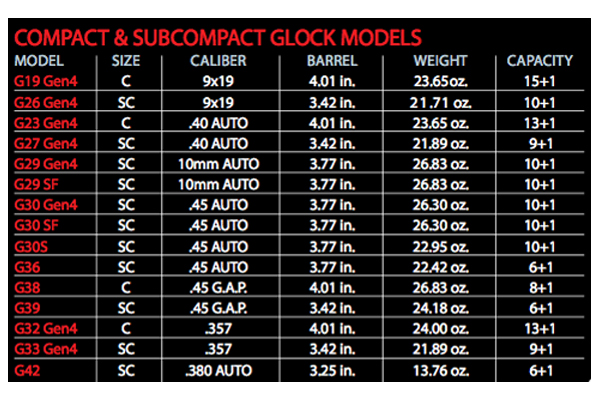 concealed-carry-101-glock-models-chart
