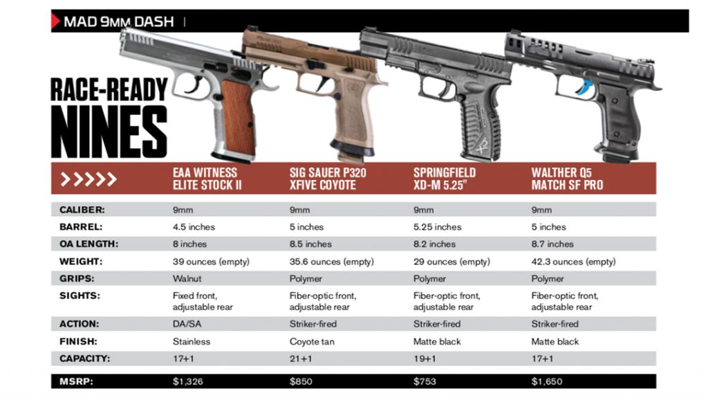 Specifications for each tested gun.