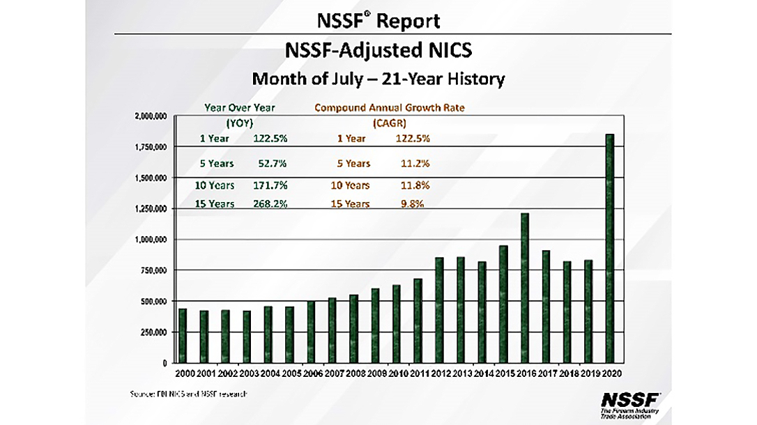 July 2020 adjusted NSSF NICS numbers smashed 2019 numbers by 122 percent.