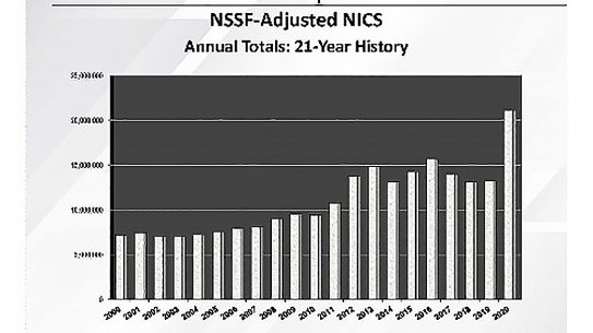 NSSF-adjusted NICS numbers smashed all records throughout 2020.