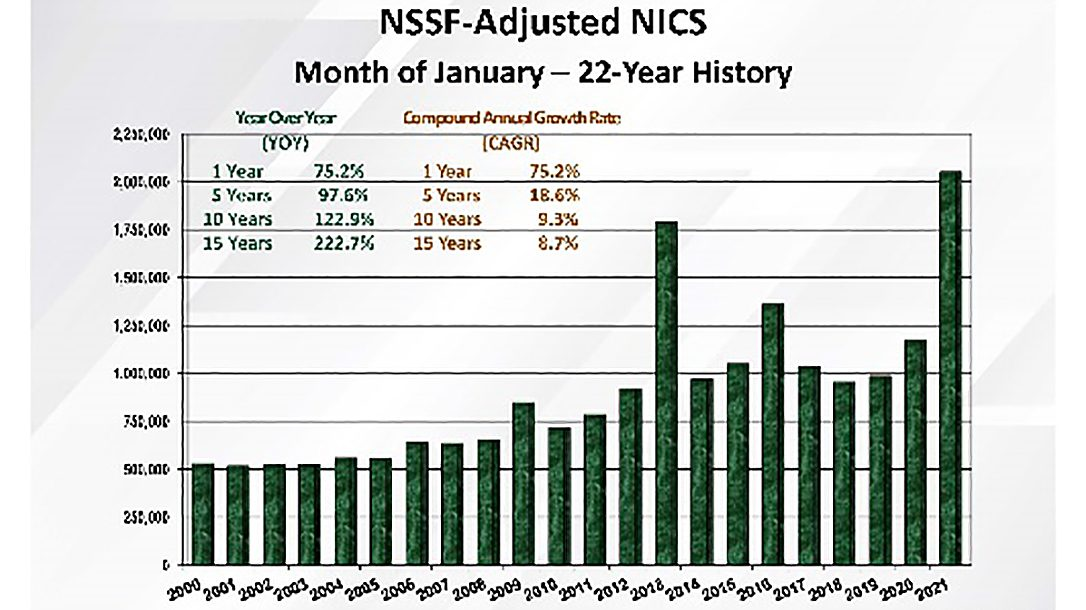 NICS background checks set a record for January last month.