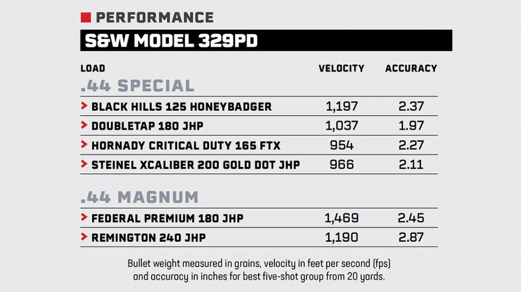 Smith & Wesson 329pd Airlite 44 Mag performance results
