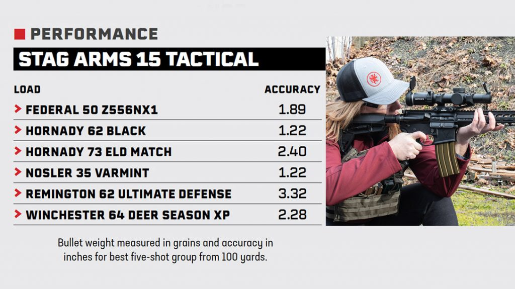 Stag Arms 15 Tactical performance chart.